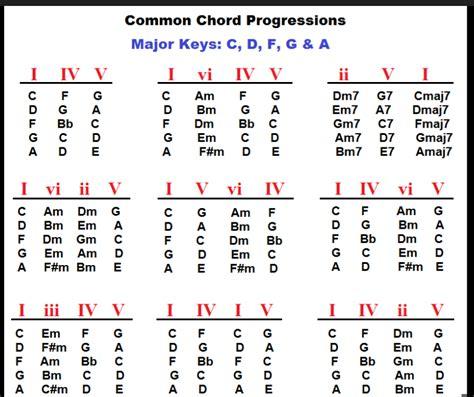 epic film chord progressions guitar chords for malayalam film songs