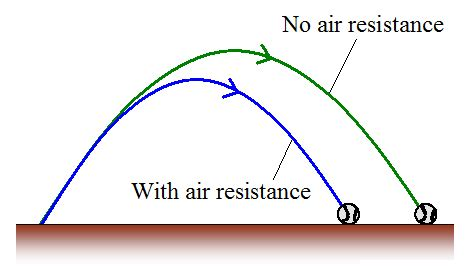 definition of resistance in physics aerodynamics for