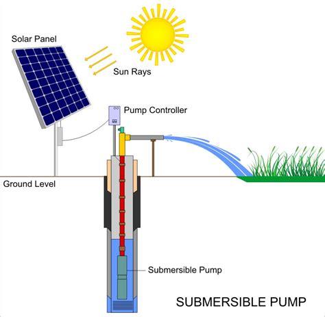 Panel Surya Untuk Pompa Air Solar Cell Pompa Air Tenaga Surya Panel Surya Murah