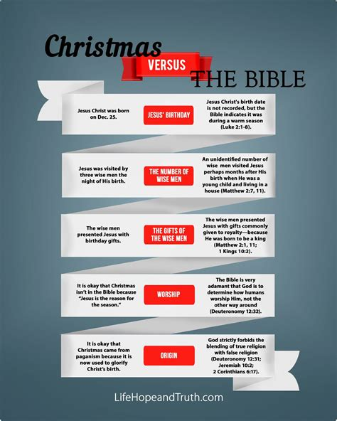 bible verse against x mas vs the bible infographic