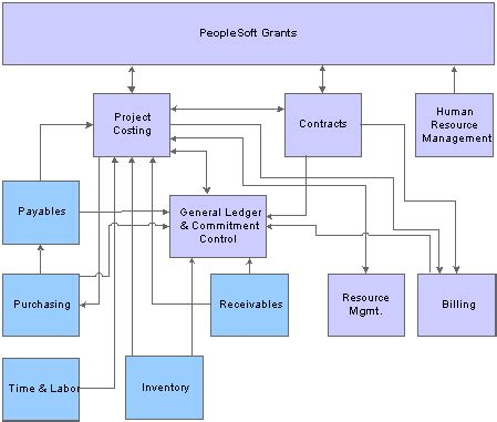 peoplesoft workflow tables getting started with peoplesoft grants