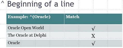 pattern matching beginning of line pattern matching regular expressions part 1 meta characters