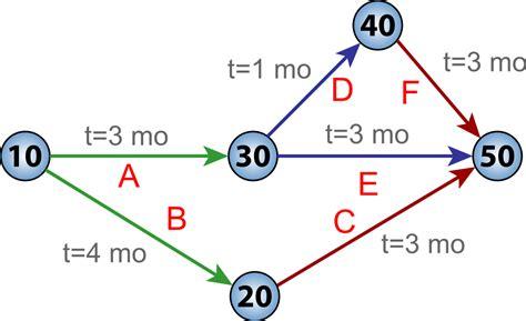 diagramme pert chemin critique critical path method