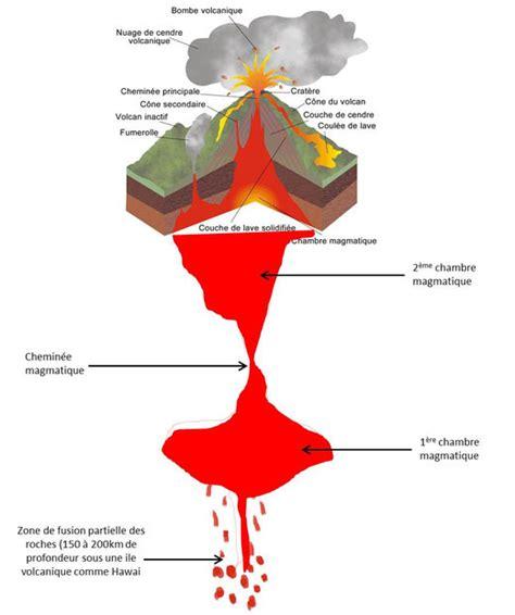 d馭inition de chambre magmatique le volcanisme site de cours de coll 232 ge et lyc 233 e en svt