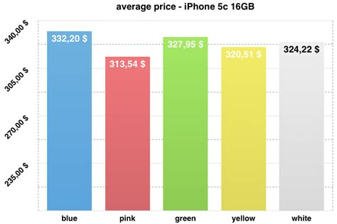 most popular colors blog bidvoy net 187 newsletter us uk the iphone 5c brings