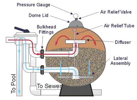 pool filter settings diagram pool filter types cartridge de sand which is best
