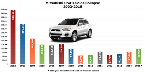 a a auto sales the collapse recovery and shutter of mitsubishi in the usa