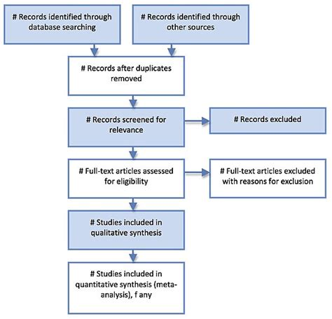 prisma flow chart template preferred reporting items for systematic reviews and meta