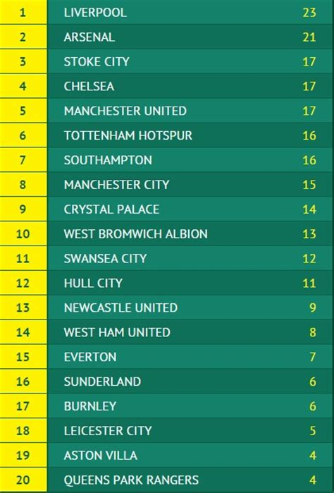 epl table current form premier league form table image sports nigeria