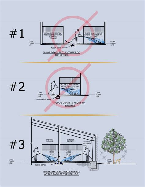 kennel floor plans kennel floors drainage system kenneldesignusa