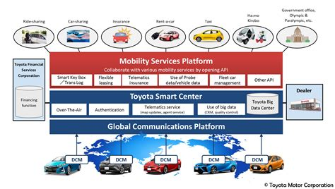 toyota product and services toyota establishes a mobility services platform and