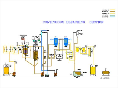 Section Continuous by Refinery Plants Exporter Refinery Plants Supplier