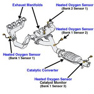 Vauxhall Fault Code P0141 Mercury Grand Marquis Questions Where Are Oxygen Sensors