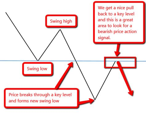 swing trading forex price action learn how to trade the forex with price action swing