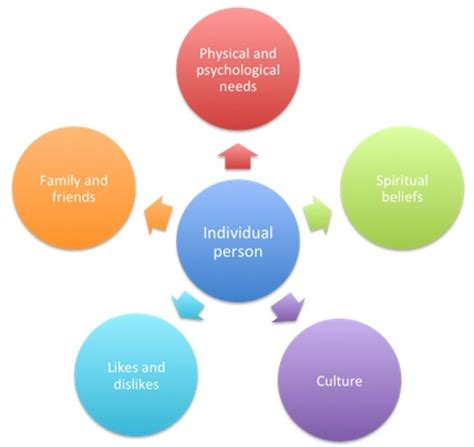 person centred care images