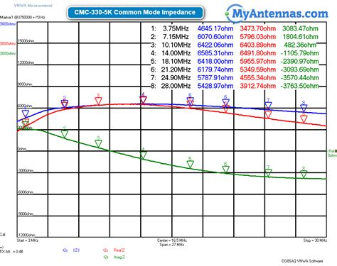 common mode choke impedance common mode choke impedance 28 images basics of noise countermeasures lesson 6 common mode
