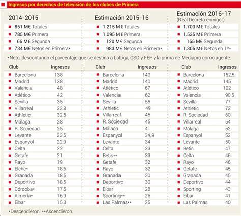 Calendario Liga Española 2016 2017 Tabla De La Liga Espanola 2017