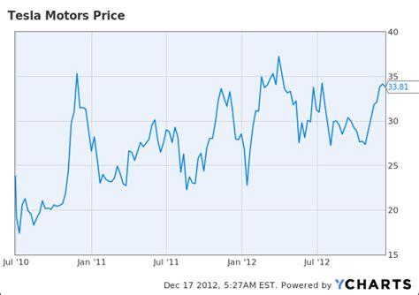 Stock Price Tesla Motors Elon Musk Sold Paypal Didn T He So We View Tesla As