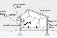 passive solar building design simple english wikipedia   encyclopedia
