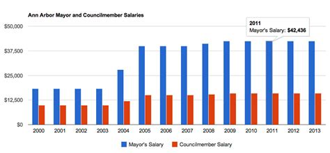 Iowa Mba Salary Graduate by List Of Mayors Of Arbor Michigan