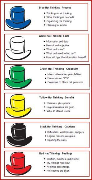 25 best ideas about six thinking hats on hat