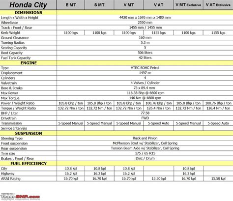 honda city technical specifications amp feature list