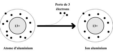 1470953307 notes de cours physique la formation des ions
