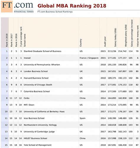 W Mba 2018 by 英媒评选2018全球mba排行 中欧国际工商学院名列第八 中欧国际工商学院 Mba 云南师范大学商学院 新浪新闻