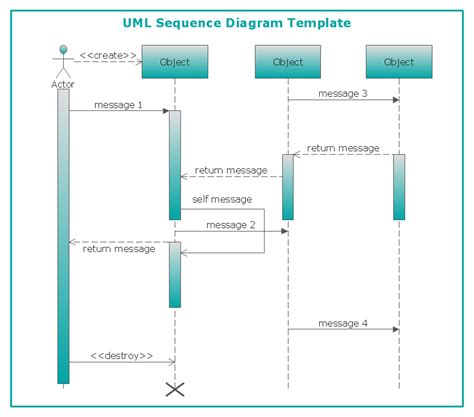 create sequence diagram in visio diagramming software for designing uml sequence diagrams