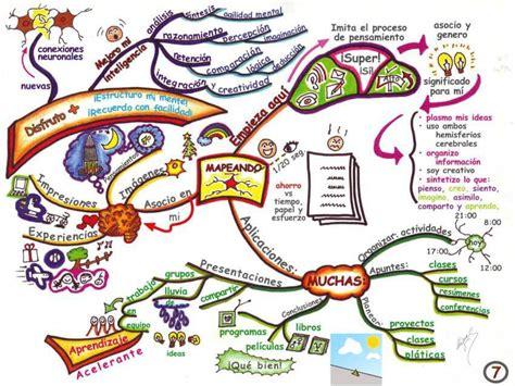 crear imagenes mentales search results for ejemplos de un mapa conceptual