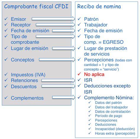 requisitos de deduccin de comprobantes del extranjero todo lo que necesitas saber del timbrado de n 243 mina factura e