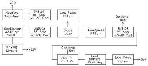 block diagram superheterodyne receiver cw transmitter w superhet receivers circuit details