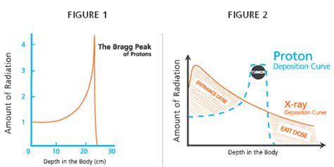 proton bragg peak what is proton therapy proton radiation proton beam