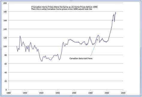 house prices in canada two charts you need to see about commodities and the housing market macleans ca