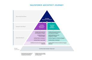 architects salesforce certification