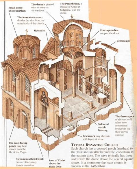 sections of christianity byzantine architecture and church construction primer