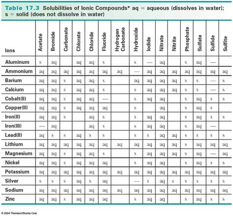 Solubility Tables by Malaxoschemistry Solubility Table