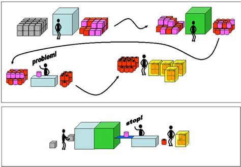 que es un layout o distribucion de planta planta industrial flujo de materiales
