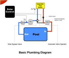 solarattic solar pool heater basic plumbing diagram graphic for attic solar pool heaters