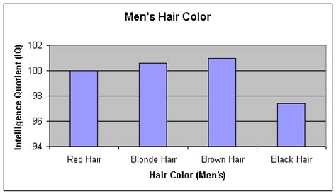 hair color by population physical attributes and iq scores