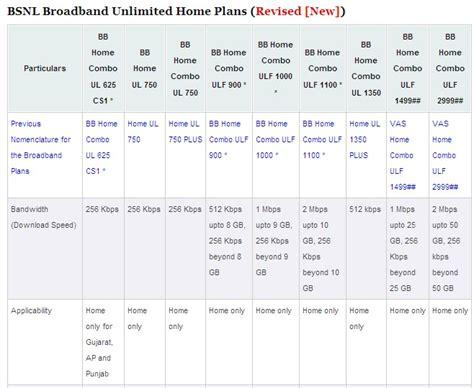 india bsnl broadband home plans i bsnl