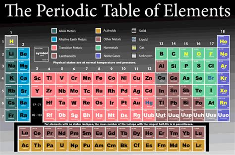 Periodic Table Neutrons by Atoms Where All Matter Begins Canadian Nuclear Safety Commission