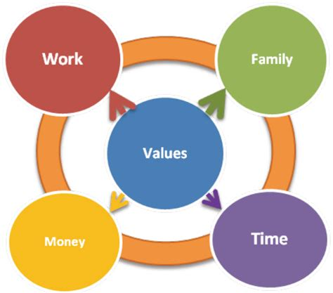 Mba Coding Work Balance by Coaching Model Dava Model Of Alignment Coaching