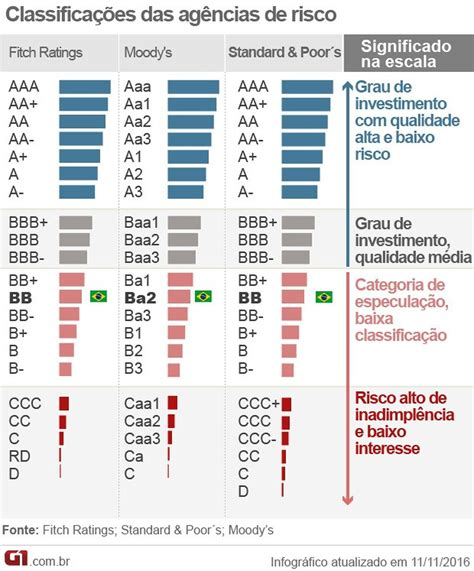 West A M Mba Which Class To Take by Moody S Diz Que Den 250 Ncia Contra Temer Pode Prejudicar