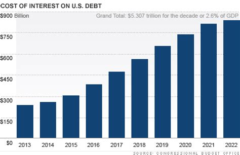 national debt: washington's $5 trillion interest bill