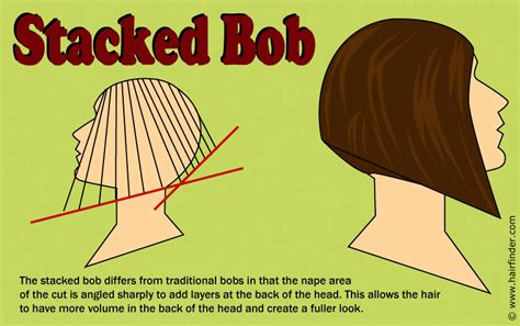 how to cut a layered bob haircut diagram how to cut a stacked bob