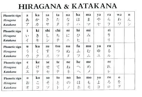 hiragana alphabet chart alphabet chart hiragana katakana letters a z chartres