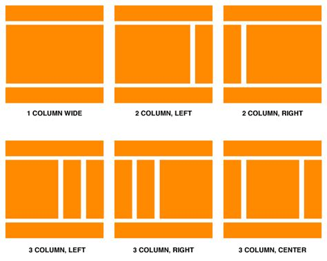 html layout using div and span html5 tag structure poiemaweb