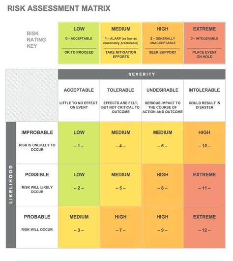 Probability Impact Matrix Figure 1 Risk Matrix Excel Risk Table Risk Probability Impact Matrix Risk Probability And Impact Matrix Template Excel
