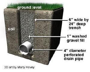 french drain design ask the builder